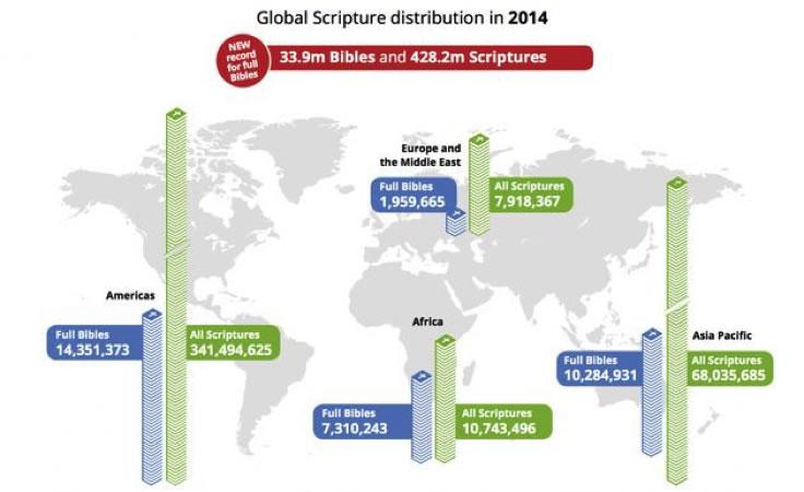 biblia_distribucion